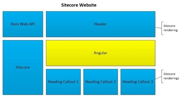 angular-integrated