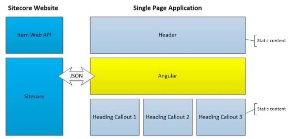 angular-web-api